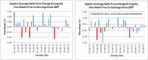 Apple's Average Daily Price Change During the Weeks Prior to Earnings Since 2007