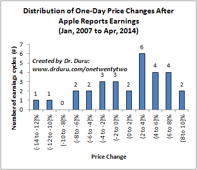 Distribution of One-Day Price Changes After Apple Reports Earnings (Jan, 2007 to Apr, 2014)