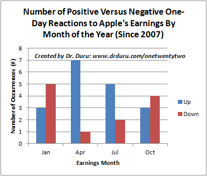 Number of Positive Versus Negative One-Day Reactions to Apple's Earnings By Month of the Year (Since 2007)