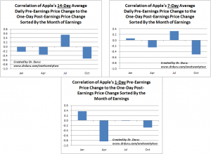Correlation of Apple's Various Average Daily Pre-Earnings Price Change to the One-Day Post-Earnings Price Change Sorted By the Month of Earnings
