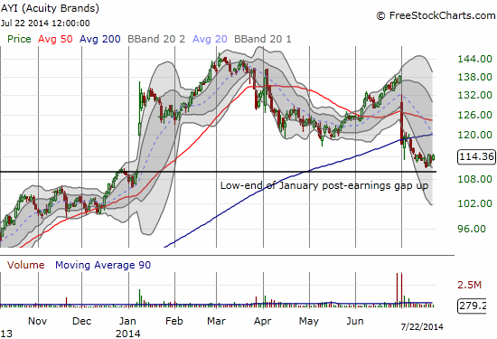 Acuity Brands, Inc. (AYI) breaks down and confirms a likely double top