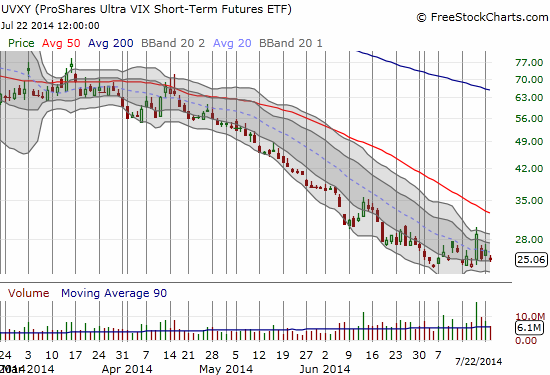 Is UVXY trying to bottom along with volatility?