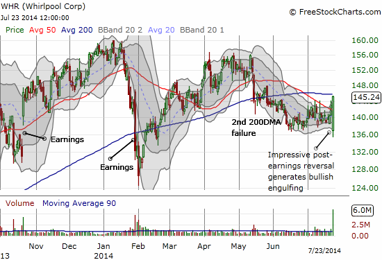 Post-earnings Whirpool prints a strong reversal pattern that typically marks a lasting bottom. Just a 200DMA separating the stock from a fresh bullish run