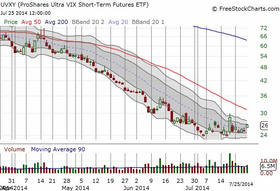 "Is UVXY actually going to avoid continuing its on-going slide for ""a while""?"