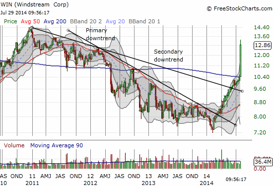 A persistent, yet highly volatile, downtrend until 2014's low....
