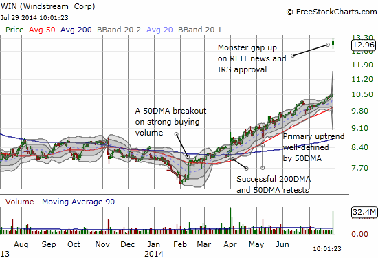 A high-volume breakout was an early signal of the high likelihood of the end of the downtrend(s)