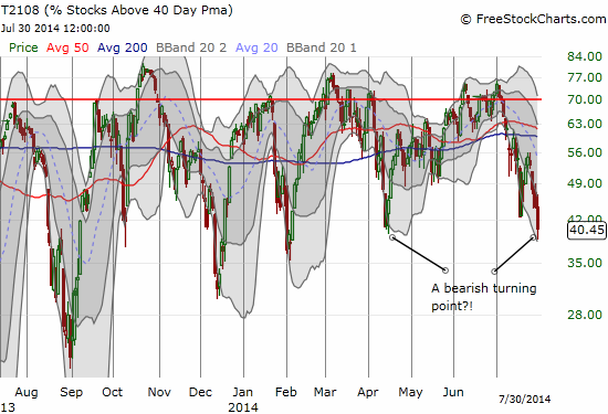 T2108 is on the verge of finally breaking a very bullish uptrend in place since June, 2013's oversold conditions