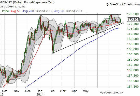 The British pound is putting a squeeze on the Japanese yen - an imminent breakout?