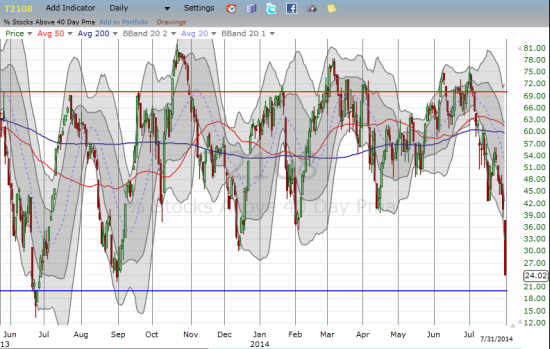 A historic 41% plunge for T2108 stops just short of oversold conditions