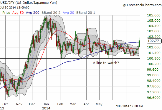 After an extended consolidation period, the U.S. dollar finally looks poised to resume its 2013 strength against the yen