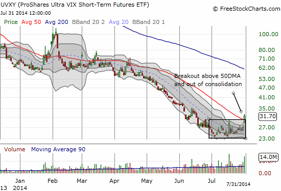 Enjoy this sight while it lasts - bottoming action confirmed on UVXY!