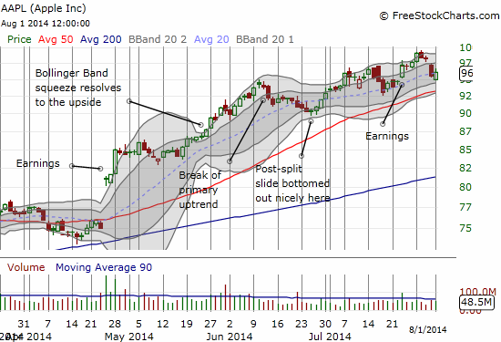 Apple led the post-oversold bounce with a bullish run to a (marginally) positive close on the day