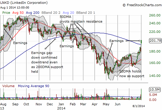 LinkedIn puts on a bullish post-earnings display with a gap up above its 200DMA AND a close near its highs on the day