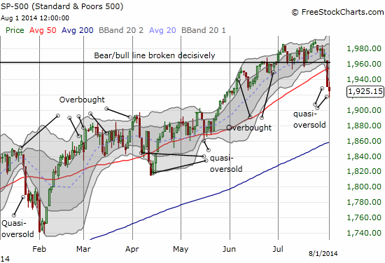 The S&P 500 closed below its lower-Bollinger Band again - a sign of on-going commitment from sellers