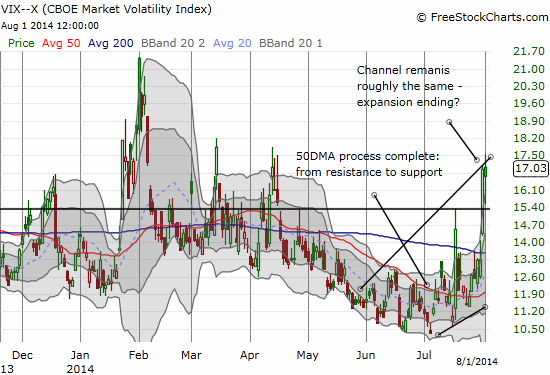 The VIX ended flat on the day, but remains elevated relative to the upper-Bollinger Band: March and April highs are holding