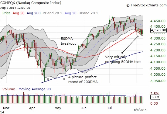 The NASDAQ is clinging to its 50DMA - refusing to indicate whether a new bearish phase is truly underway...or whether bulls have prevailed once again over sellers
