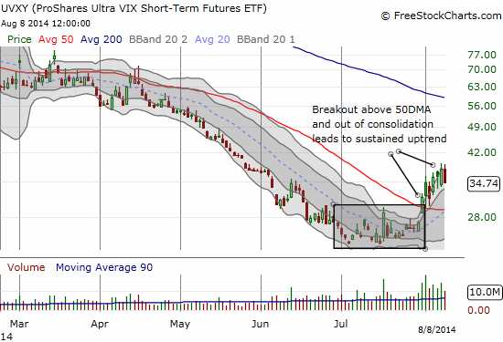 UVXY is climbing up a perfect staircase through an uptrending channel (defined by the second Bollinger Band)