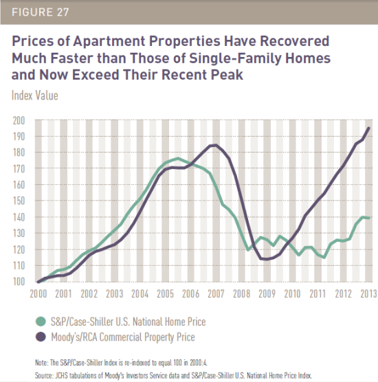 Prices of Apartment Properties Versus Prices of Single-Family Homes