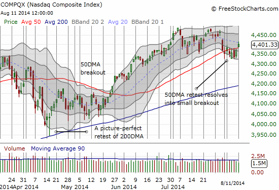 The NASDAQ pops over its 50DMA in an important, bullish move
