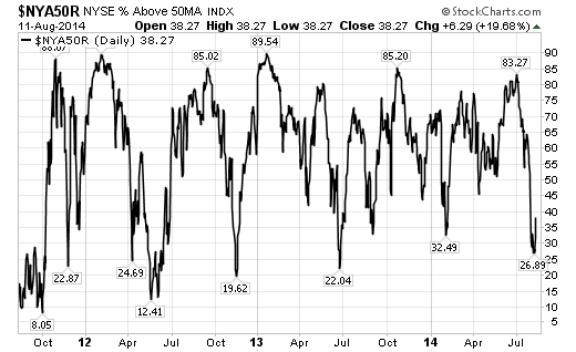 Like T2108, the percentage of stocks trading above their 50DMAs took a nosedive in July