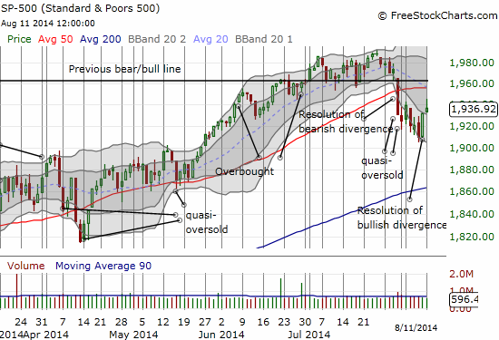 The S&P 500 tentatively moves above the downtrend channel, putting in play a critical retest of its 50DMA as resistance