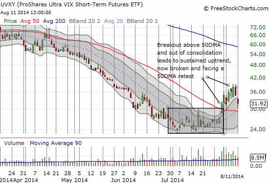 UVXY breaks its primary uptrend and faces a test of its 50DMA