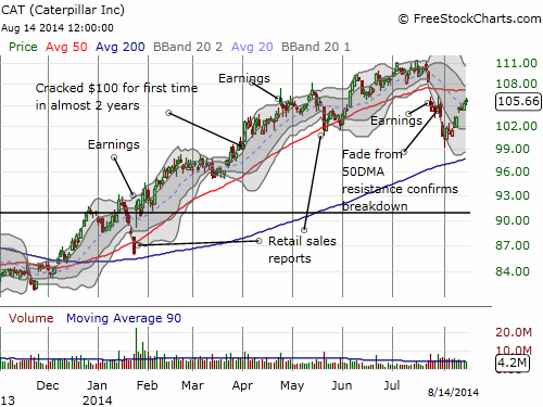 Caterpillar rises to its own 50DMA retest