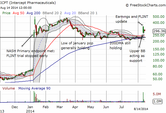 Technicals looking a little better for ICPT as buyers manage to maintain ICPT's gap up