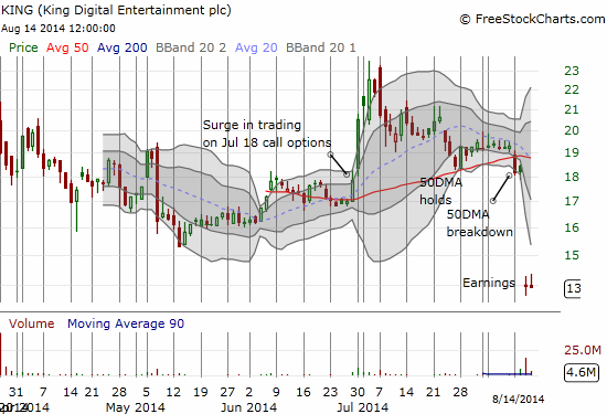 King Digital Entertainment blows up just as so many skeptics expected