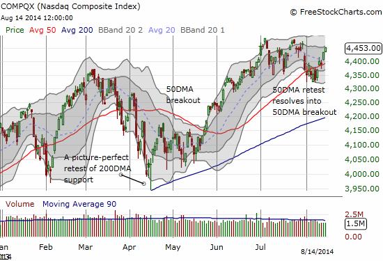 The NASDAQ 50DMA breakout continues