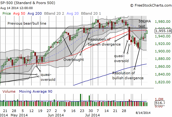 A 50DMA retest for the S&P 500