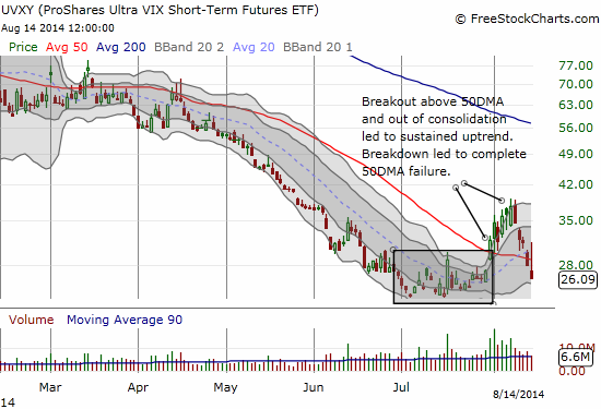 Back to regularly scheduled programming? UVXY plunges, barely resting at its 50DMA