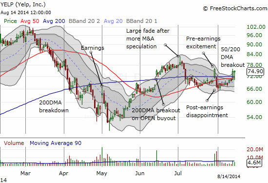 Yelp.com manages to break out again