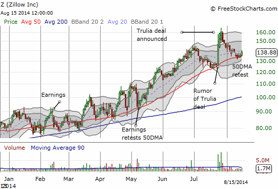 Zillow continues to ride its 50DMA ever upward this year