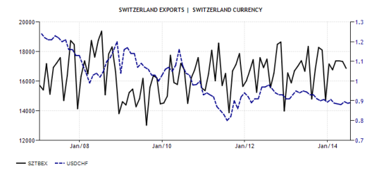 Since at least 2007, Swiss exports have held steady within a wide range nearly independent from the value of the currency