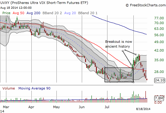 UVXY playing a familiar tune: a close at all-time lows