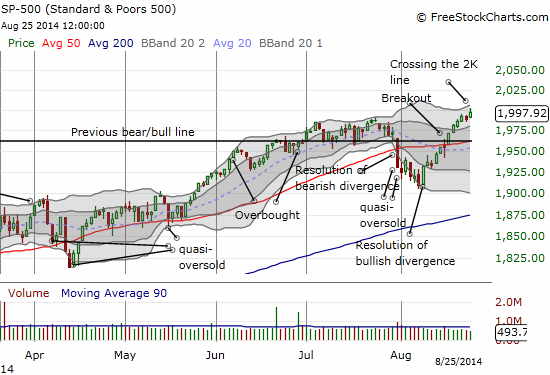 The S&P 500 continues a sharp recovery from oversold trading conditions