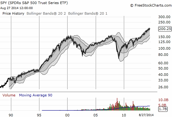 And the beat goes on for the SPDR S&P 500 (SPY)