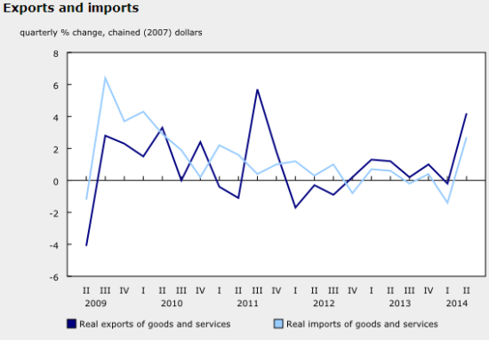 The best quarterly performance for Canadian exports in almost three years