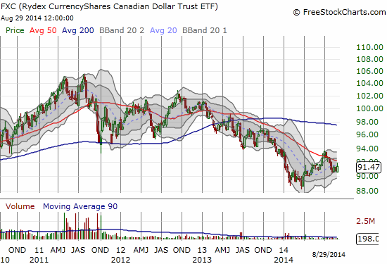 Despite a recent rebound, the overall trend for the Canadian dollar is down since its 2011 peak against the U.S. dollar