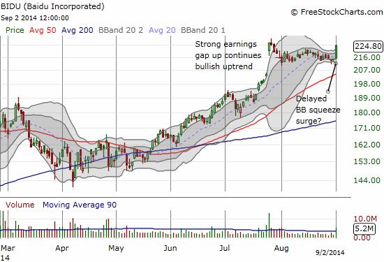 Baidu, Inc. (BIDU) FINALLY breaks its doldrums. Post-earnings momentum looks ready to resume.