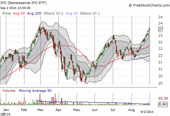 Renaissance IPO ETF (IPO)  is right back at all-time highs