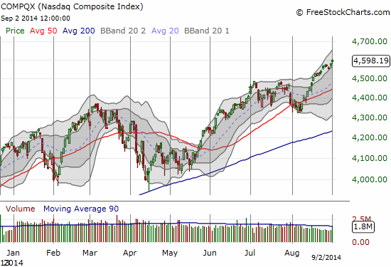 The NASDAQ made a small step but a big point gapping up to a fresh 14-year high