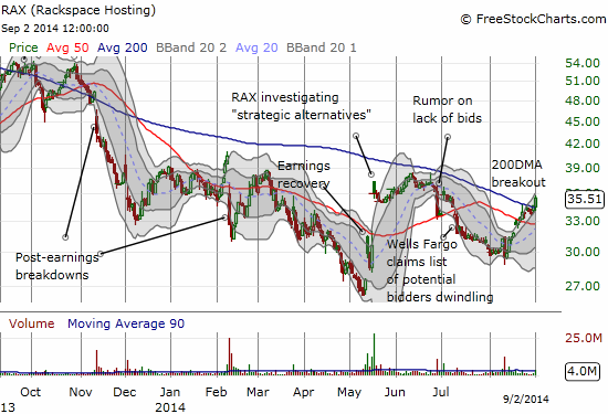 Rackspace Hosting, Inc. (RAX) breaks out above its 200DMA as it reaches for previous excitement over a potential deal for the company