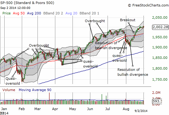 The S&P 500 fights off a break of 2000