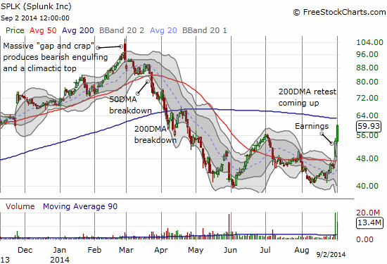 Splunk, Inc. (SPLK) ignores the rule of fading after over-extending above the upper-Bollinger Band. Bulls and buyers in full control as another 200DMA test looms