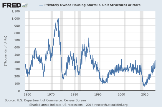 Multi-family housing starts have returned to highs last seen in the last housing boom.