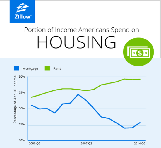 A stark divergence in income necessary for owning versus renting