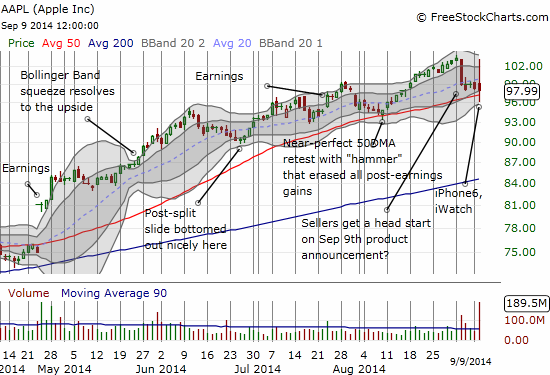 A stalemate, for now, just above 50DMA support