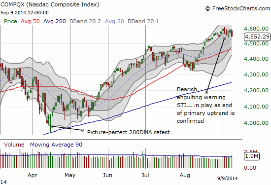 The NASDAQ's primary uptrend officially comes to an end as bearish engulfing top remains in place